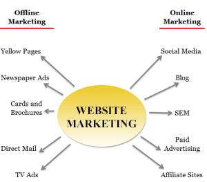 SEO and Website Marketing Strategies